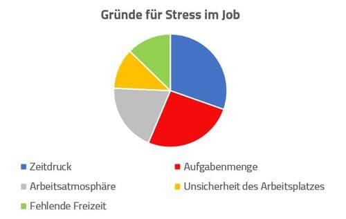 Ein Kreisdiagramm aus den Daten einer Umfrage zu Gründen negativer Belastungen und Stressfaktoren am Arbeitsplatz