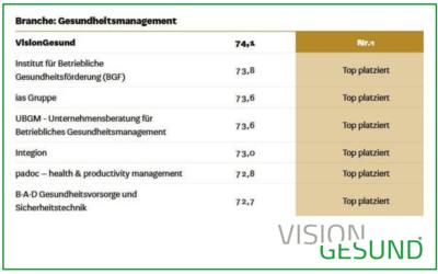 VisionGesund als Testsieger – Auszeichnung zum besten Dienstleister