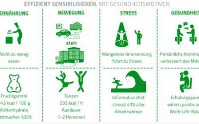 Gesundheitsbewusstsein schulen mit Gesundheitsmotiven